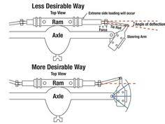 automotive wiring diagram, resistor to coil connect to distributor Distributor Coil Wiring Diagram torque steer mods coil and distributor wiring diagram