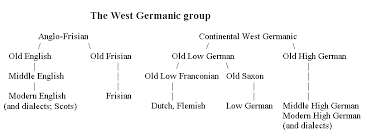 Germanic Branch Chart Maps With Locations Of Languages
