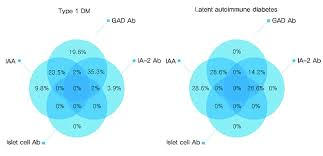 Venn Diagram Type 1 Type 2 Diabetes Venn Diagrams Show Distribution Of Autoantibody In Type 1