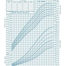 Growth Charts Baby Boy Weight Chart For Girls By Age And Height In Kg Growth Charts For