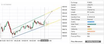 Daily Forex Update For January 9 Usd Jpy Investing Com