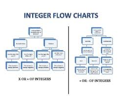 Integer Flow Chart Integer Flow Chart For Addition And Subtraction Multiplication And Division