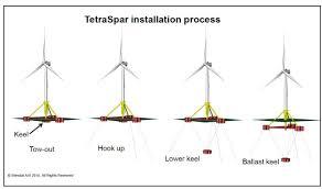 Spar Platform Design Foundations That Float