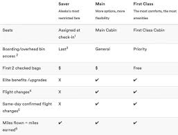 Details About Alaska Airlines New Basic Economy Fares Sfgate