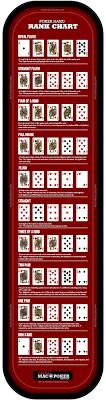 Printable Poker Hands Chart Poker Hand Chart Poker Hand Ranking List Macpokeronline