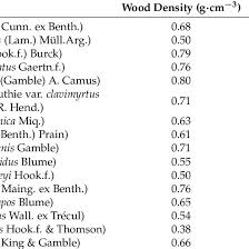 List Of Tree Species And Wood Density 28 Download Table