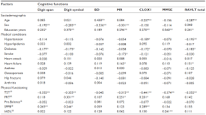 Clep Raw Score Conversion Chart Full Text Relationship Between Physical Performance And