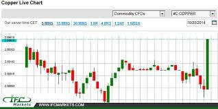 Zinc Chart Moneycontrol Zinc Mcx Trend House For Sale Trade Me Hamilton