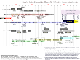 Old Testament Timeline Chart Old Testament Timeline Graphical View Of The Old Testament