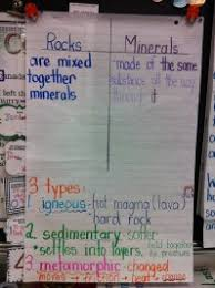 Rocks And Minerals Anchor Chart Rocks And Minerals Activities And Anchor Chart