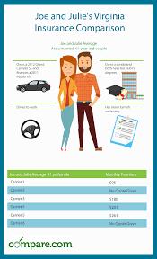 family car insurance quote virginia