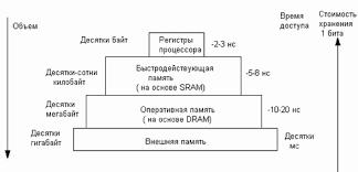 Реферат Особенности функционирования кэш памяти com  Особенности функционирования кэш памяти