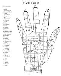 Hand Body Chart Left Hand Pressure Points Hand Pressure Points Pressure