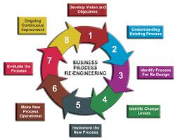 Business Process Reengineering Process Exam