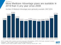 Medicare Advantage Comparison Chart 2019 What Your Medicare Agent Should Do For You
