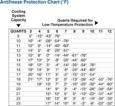 Rv Antifreeze Dilution Chart Rv Net Open Roads Forum Tech Issues Anti Freeze Ratio