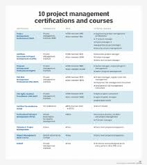 what is an it project manager