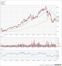Flpsx Chart Retirement Security Amid Global Crises The Problem Of