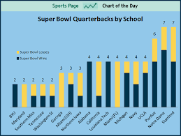 Mystanford Chart Chart No School Has Produced More Super Bowl Quarterbacks
