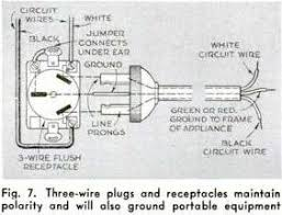 the origins of the n plug taken from popular science in 1942 this shows the 3 flat pin plug still in use in the u s note the polarity is the reverse of that used in