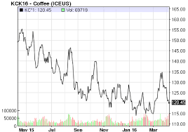 Arabica Coffee Bean Price Chart Market Insight As Arabica Coffee Prices Falls Upcoming Crop