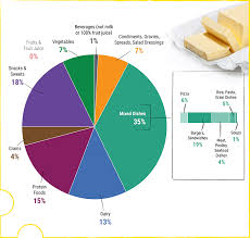Food Pie Chart Usda A Closer Look At Current Intakes And Recommended Shifts