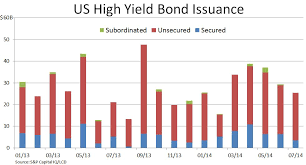 What Is Cash Outflows Amid Investor Cash Outflows July Us High Yield Bond Issuance Slips