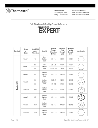 Bolt Grade Marking Chart Stainless Steel Bolts Grades And Markings Bolt Grade And