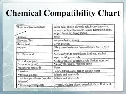 15 Scientific Materials Compatibility Chart