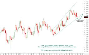 Bharti Airtel Stock Chart Bharti Airtel Stock Limited Buy Cash Nse Moneymunch