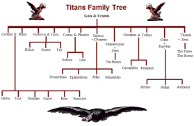 pedigree tree titans family tree and genealogy