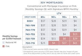 Fha Upfront Mip Chart 2019 Private Mortgage Insurance Vs Fha National Mi