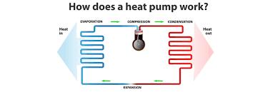 How A Heat Pump Works Heat Pump Video Goodman