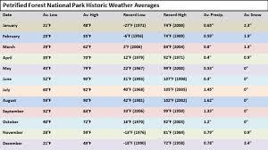 Weather Petrified Forest National Park U S National Park