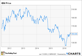 Ibm Stock Chart 2 Reasons International Business Machines Stock Could Rise