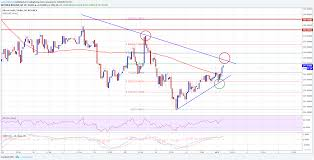 Bitcoin Gold Usd Chart Bitcoin Gold Price Technical Analysis Btg Usd Preparing