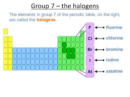 2.7 Inorganic chemistry of group 7 (limited to chlorine, bromine ...