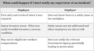 Workplace Safety Why Report Accidents And Injuries