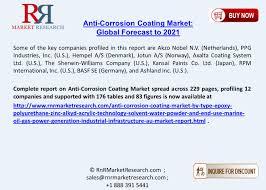 Anti-Corrosion Coating Market is Dominated by Epoxy Anti-Corrosion ...