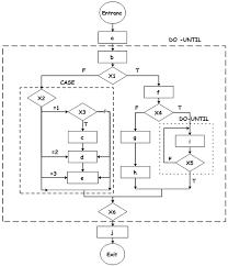 Program Flowchart Pad Diagram And Ns Diagram