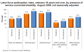 Disabled Veterans And The Labor Force The Economics Daily