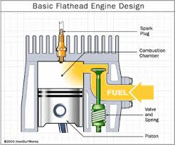 lawn mower repair blog what is an over head valve ohv engine below is a diagram of a l head or flathead engine courtesy of howstuffworks com