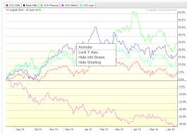 Stockcharts Now Providing Eod And Delayed Intraday Charts