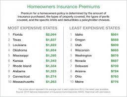 Homeowners Insurance Washington Stylish Do You Have Flood