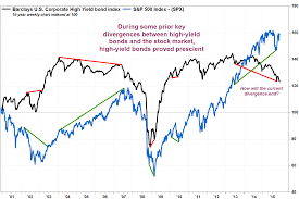 This Chart Warns That Stock Market Investors Should Be On