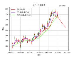 日本 精工 株価