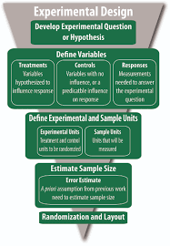 Design Of Experiments Examples Experimental Design Plant Breeding And Genomics