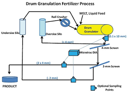 Granulation Process Flow Chart Controlling The Fertilizer Manufacturing Process With The On