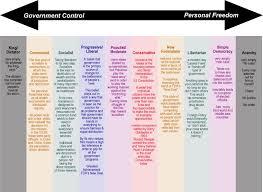 Political Theory Chart Jermination