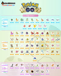 What Can You Get From Eggs In Pokemon Go Chart Pokemon Go Egg Chart The Ultimate Guide To Hatching Eggs